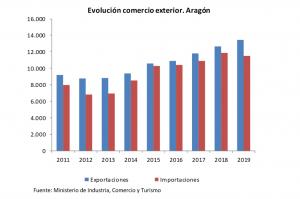 Las exportaciones de Aragón en el conjunto del año 2019 baten un nuevo récord histórico con un valor de 13.472,6 millones de euros