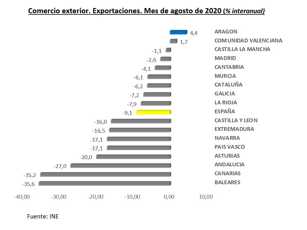 Aragón lidera el ranking regional de incremento anual de exportaciones en agosto