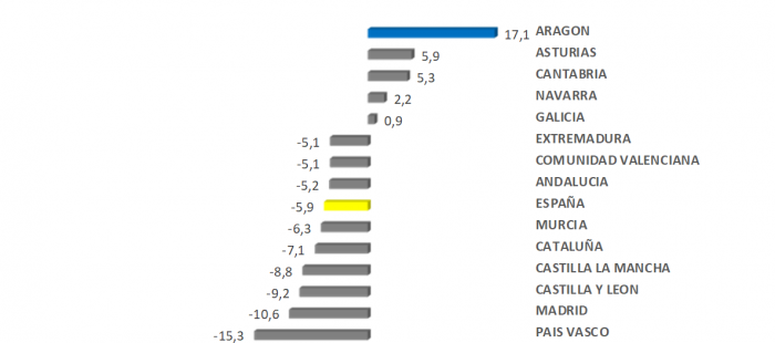 Las exportaciones aragonesas aumentan un 17,1% anual en octubre y baten el récord histórico mensual con un valor superior a los 1.430 millones de euros