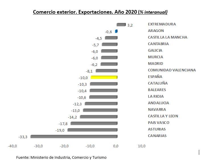 Las exportaciones aragonesas en 2020 se quedan muy cerca de batir un nuevo récord histórico con un valor de 13.390,4 millones de euros