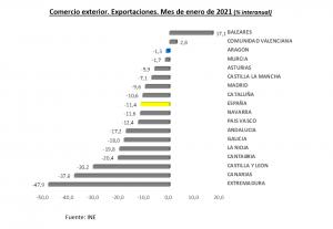 Las exportaciones aragonesas se mantienen por encima de los 1.100 millones de euros en enero