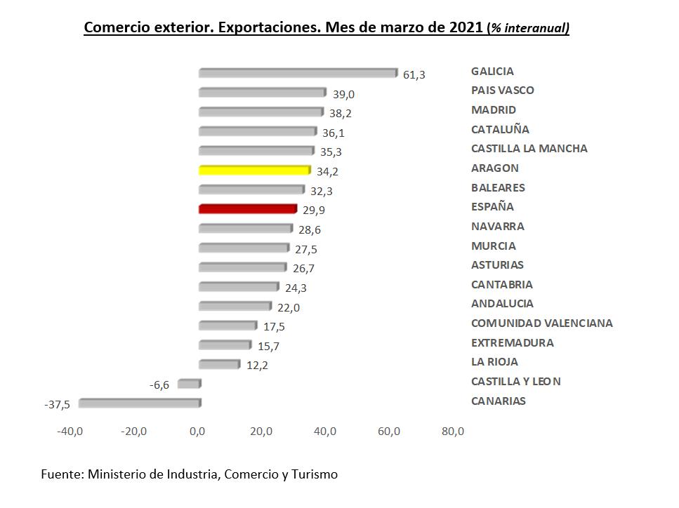 Las exportaciones aragonesas crecen un 34,2% anual en marzo y alcanzan los 1.392,7 millones de euros, el segundo valor mensual más alto de la serie histórica