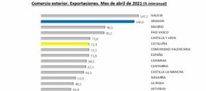 Las exportaciones aragonesas crecen un 140,6% anual y alcanzan los 1.277,8 millones de euros, el valor más alto de la serie histórica en un mes de abril
