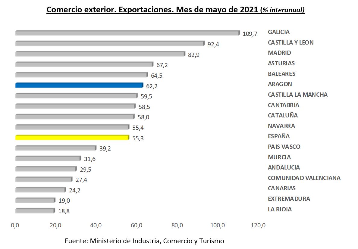 Las exportaciones aragonesas crecen un 62,2% anual en mayo y alcanzan los 1.182,3 millones de euros